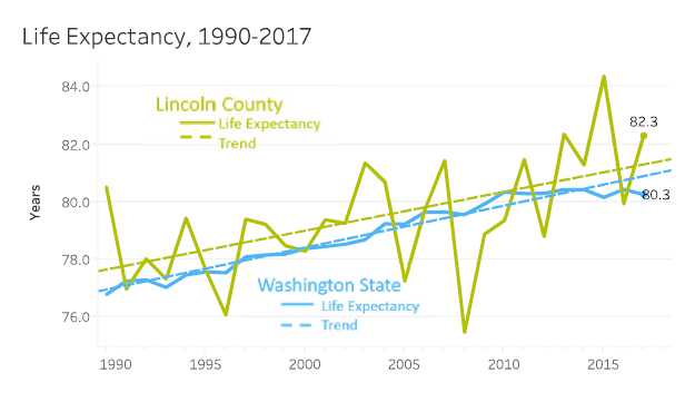 Life Expectancy Preview Image